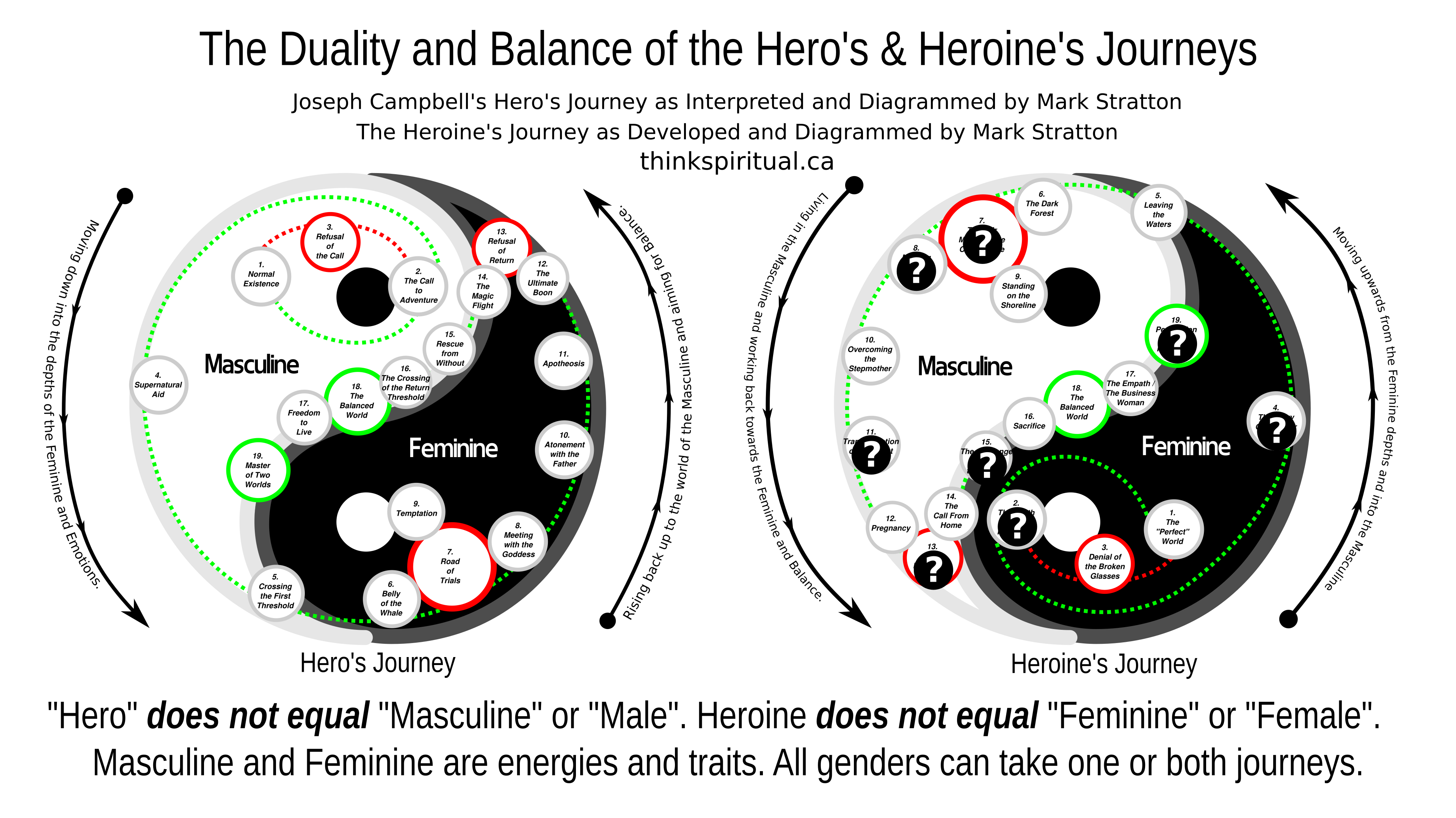 The Hero's and Heroine's Journeys
