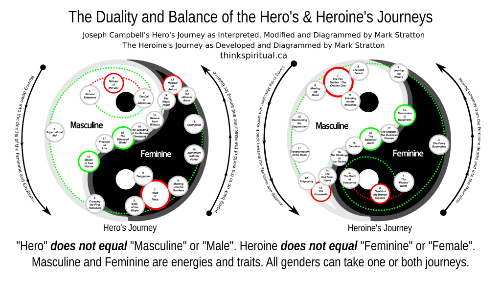 The Duality and Balance of the Hero's & Heroine's Journeys